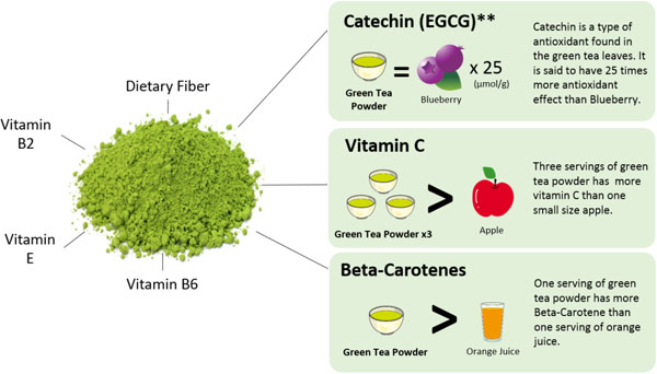 benefit of matcha